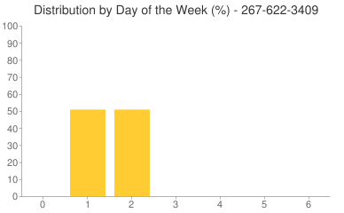 Distribution By Day 267-622-3409